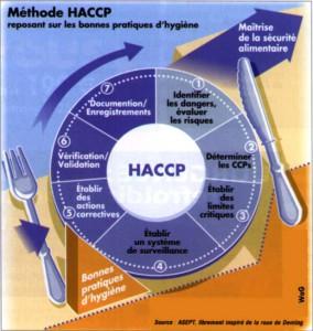 La démarche HACCP au travers de l'ISO 22000